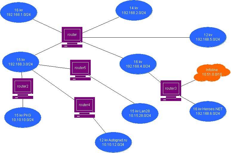 Структурная схема Объединённой сети.