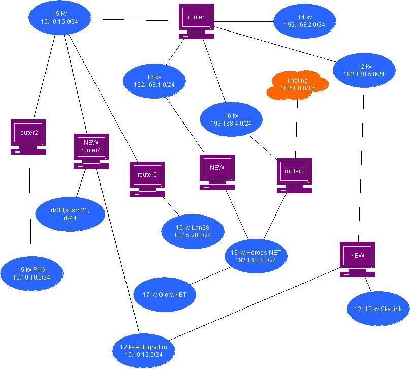 Структурная схема Объединённой сети - в перспективе.